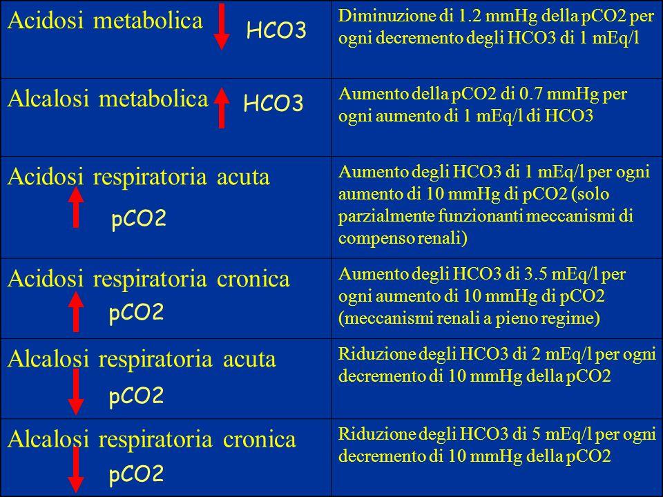 Acidosi respiratoria acuta