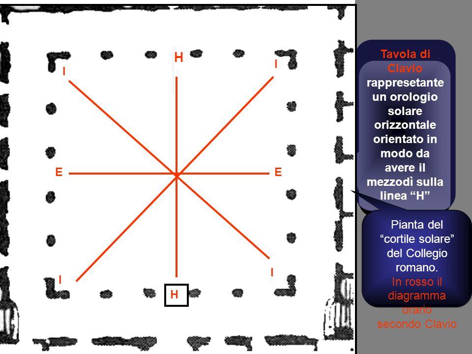 Tavola di Clavio rappresetanteun orologio solare orizzontale orientato in modo da avere il mezzodì sulla linea H