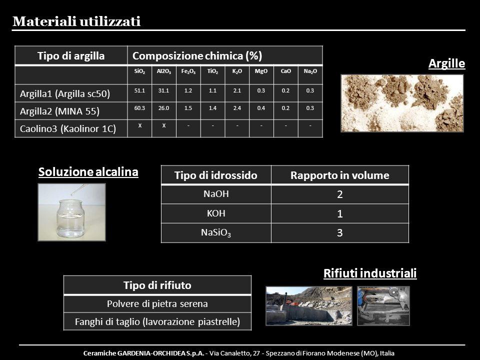 Materiali utilizzati Argille Soluzione alcalina Rifiuti industriali