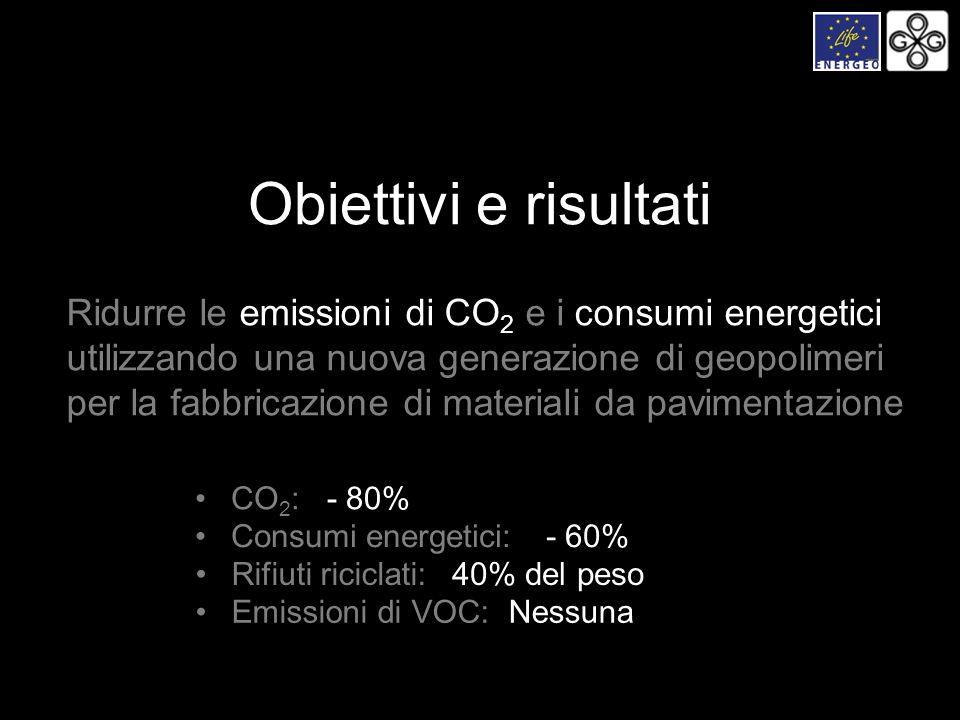 Obiettivi e risultati Ridurre le emissioni di CO2 e i consumi energetici. utilizzando una nuova generazione di geopolimeri.