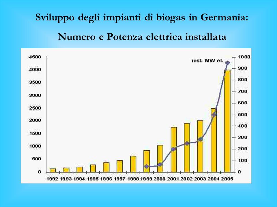 Sviluppo degli impianti di biogas in Germania: