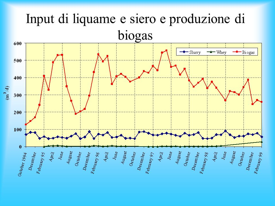 Input di liquame e siero e produzione di biogas