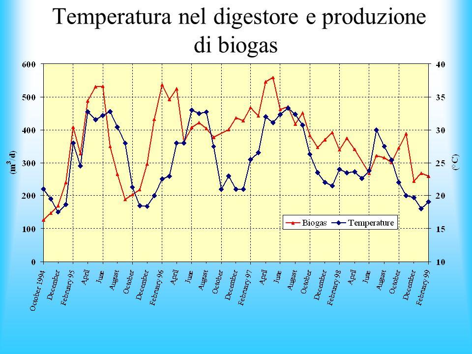 Temperatura nel digestore e produzione di biogas