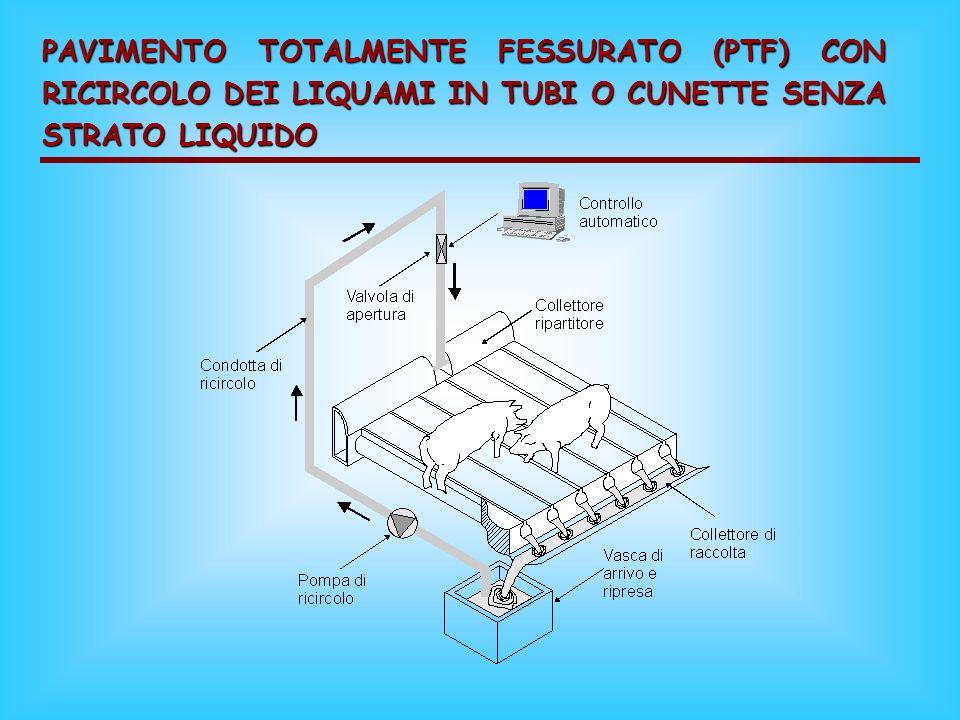 PAVIMENTO TOTALMENTE FESSURATO (PTF) CON RICIRCOLO DEI LIQUAMI IN TUBI O CUNETTE SENZA STRATO LIQUIDO