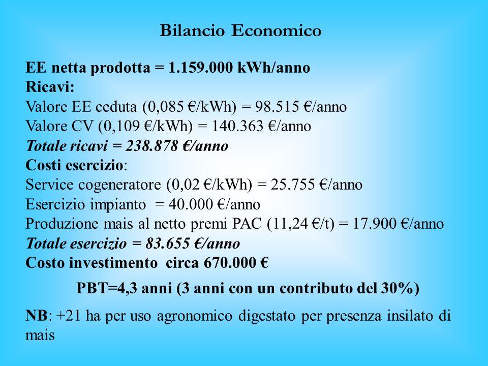 PBT=4,3 anni (3 anni con un contributo del 30%)