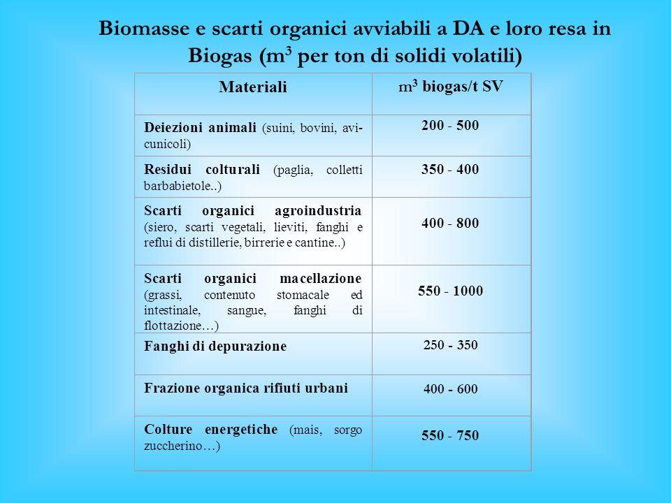 Biomasse e scarti organici avviabili a DA e loro resa in Biogas (m3 per ton di solidi volatili)