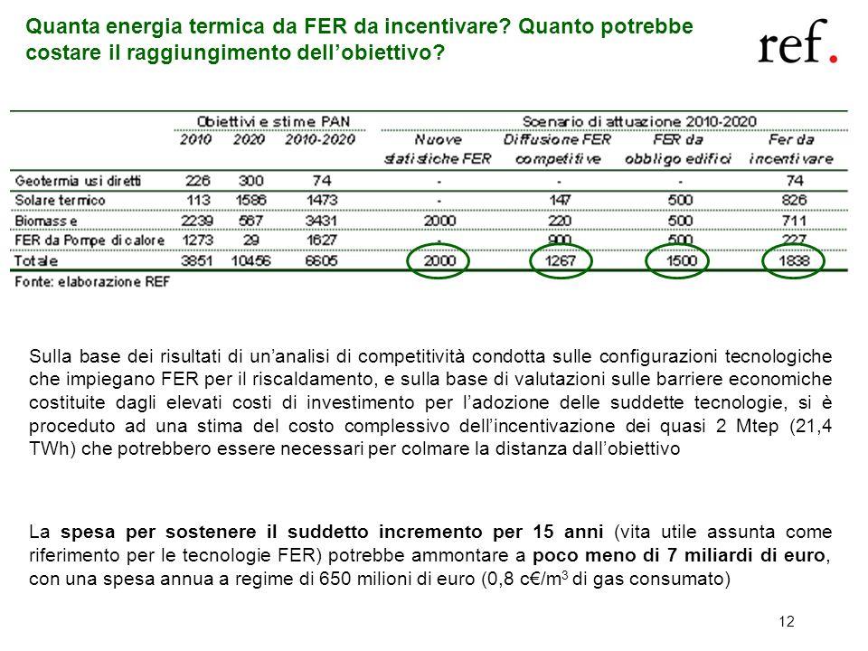 Quanta energia termica da FER da incentivare