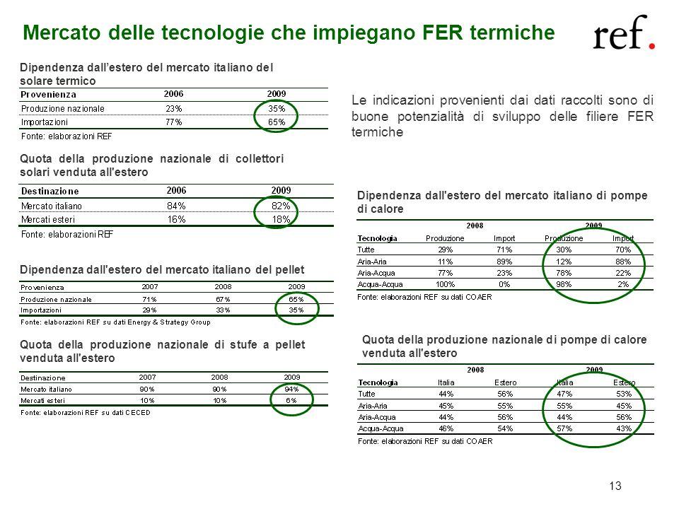 Mercato delle tecnologie che impiegano FER termiche