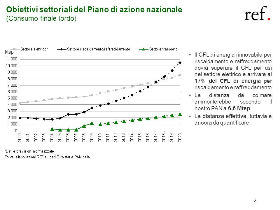 Obiettivi settoriali del Piano di azione nazionale (Consumo finale lordo)