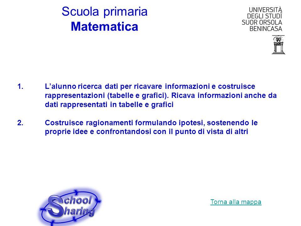 S Scuola primaria Matematica chool haring