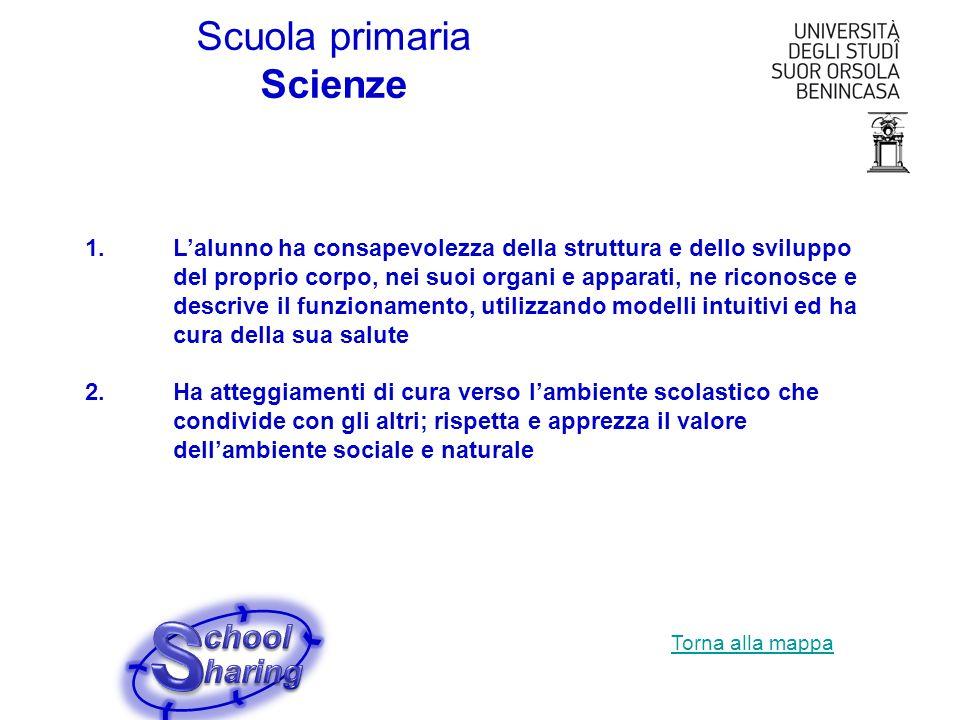 S Scuola primaria Scienze chool haring