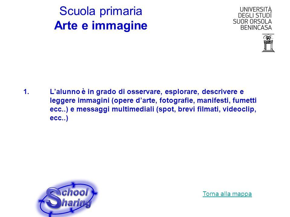 S Scuola primaria Arte e immagine chool haring