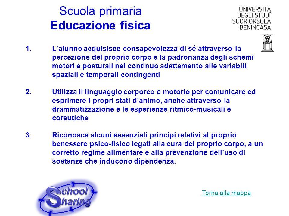 S Scuola primaria Educazione fisica chool haring