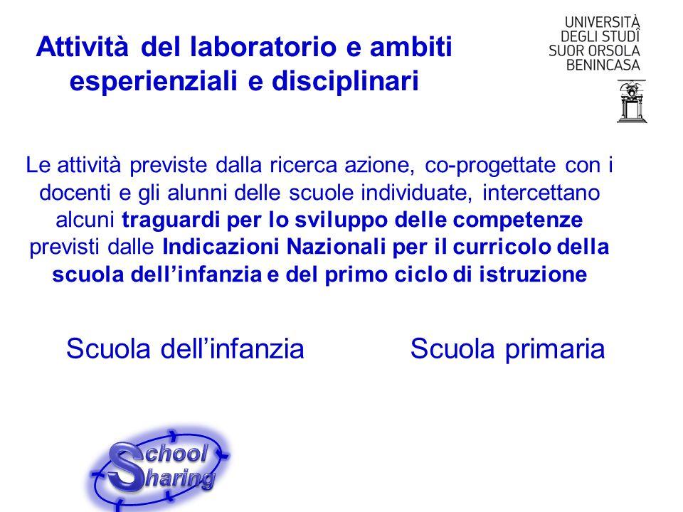 Attività del laboratorio e ambiti esperienziali e disciplinari