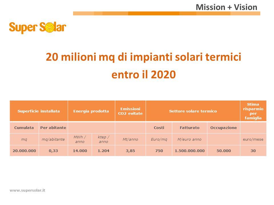 20 milioni mq di impianti solari termici