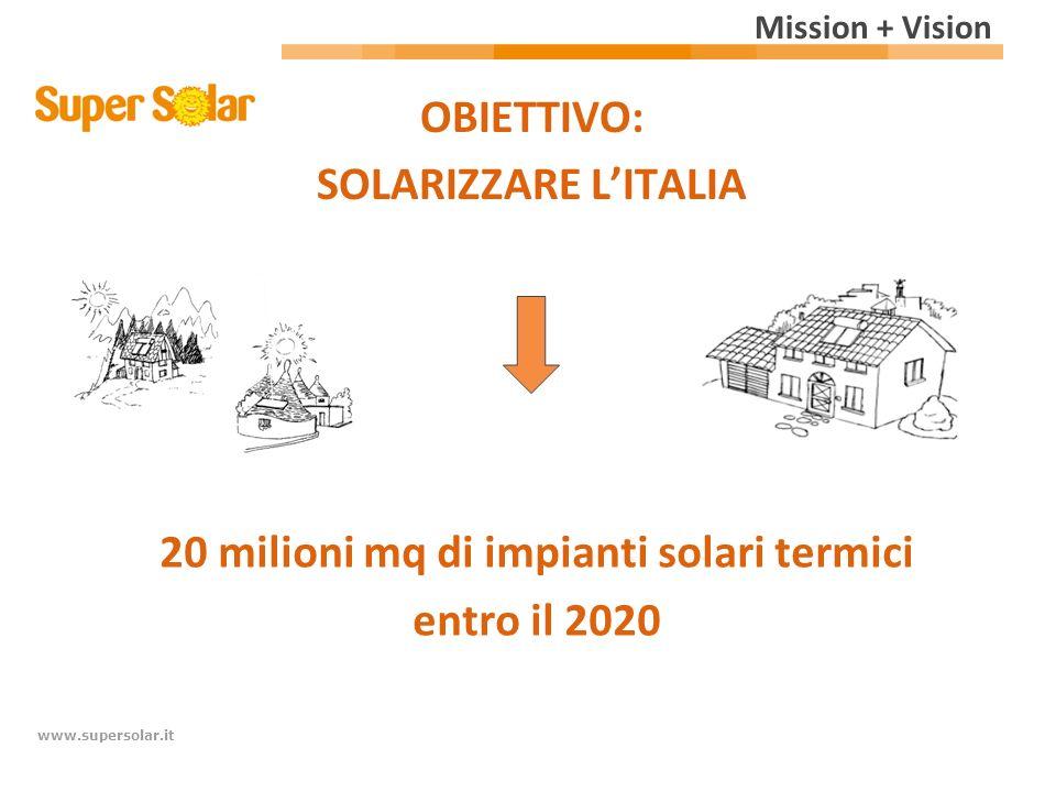 Sede e filiali SUPER SOLAR SEDE: San Daniele del Friuli - UD
