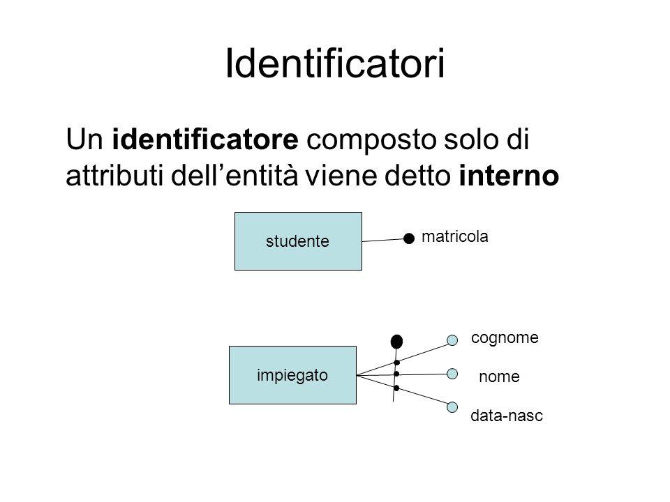 Identificatori Un identificatore composto solo di attributi dell'entità viene detto interno. studente.