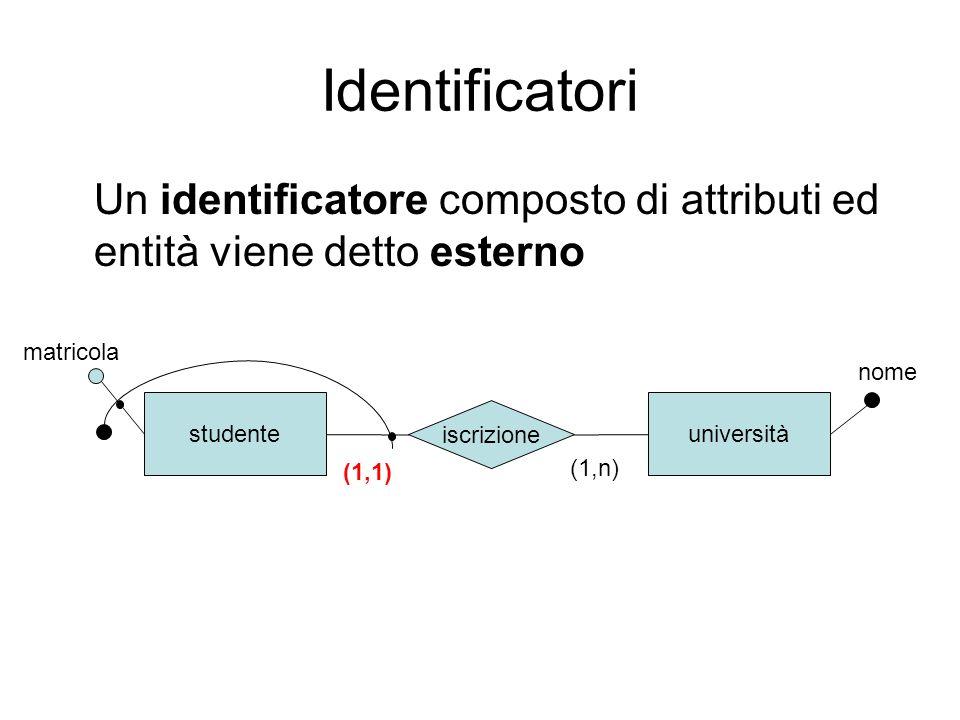Identificatori Un identificatore composto di attributi ed entità viene detto esterno. matricola. nome.