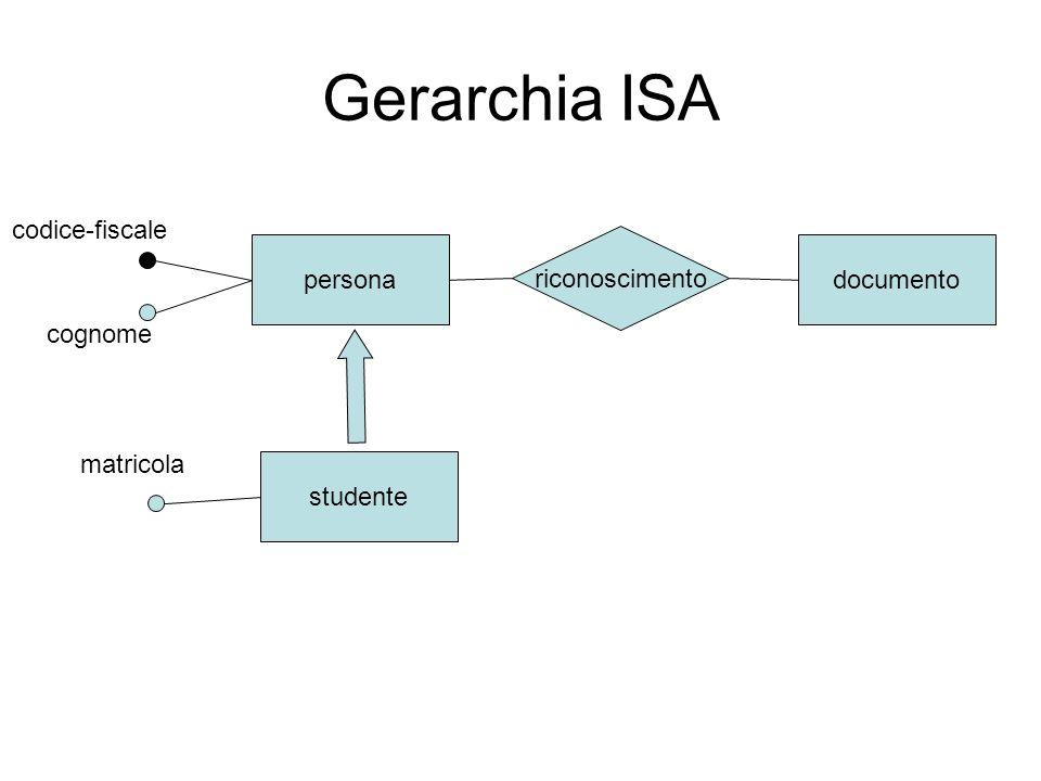 Gerarchia ISA codice-fiscale riconoscimento persona documento cognome