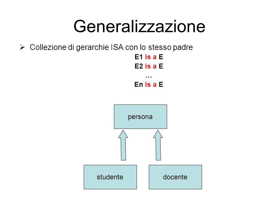 Generalizzazione Collezione di gerarchie ISA con lo stesso padre