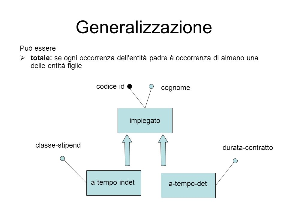 Generalizzazione Può essere