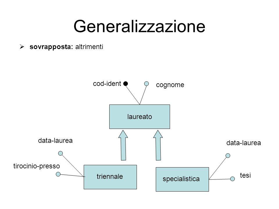 Generalizzazione sovrapposta: altrimenti cod-ident cognome laureato
