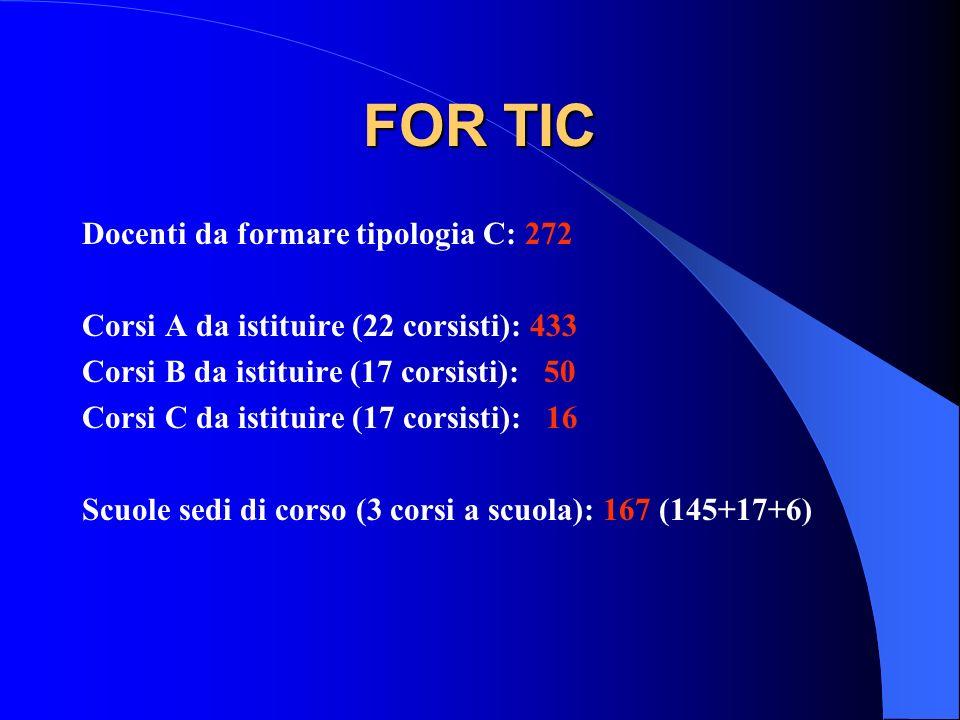 FOR TIC Docenti da formare tipologia C: 272