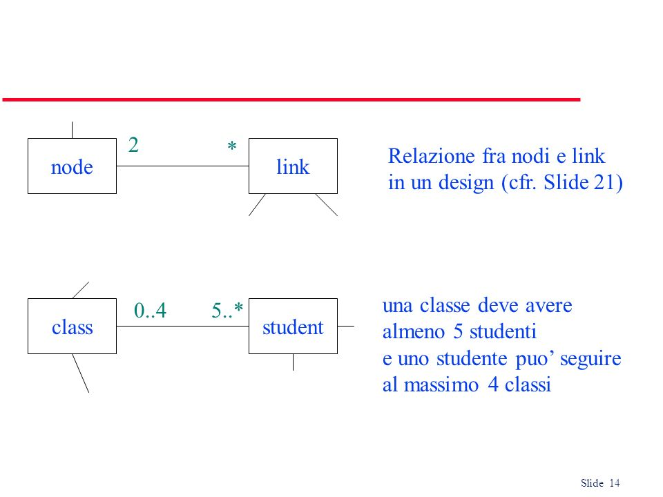 2* node. link. Relazione fra nodi e link. in un design (cfr. Slide 21) una classe deve avere. almeno 5 studenti.