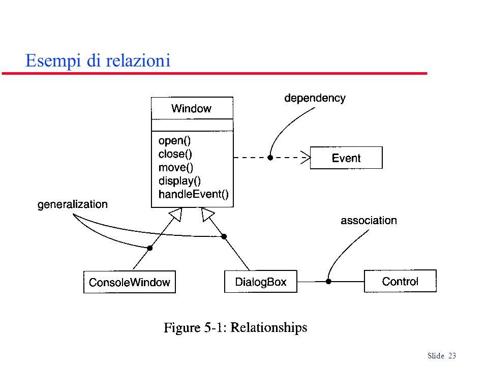 Esempi di relazioni