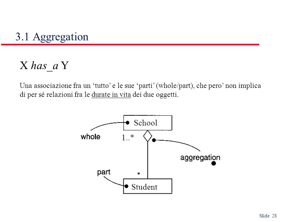 3.1 Aggregation X has_a Y School 1..* Student