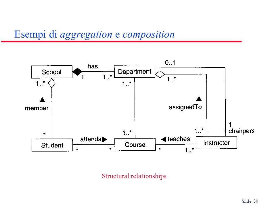 Esempi di aggregation e composition