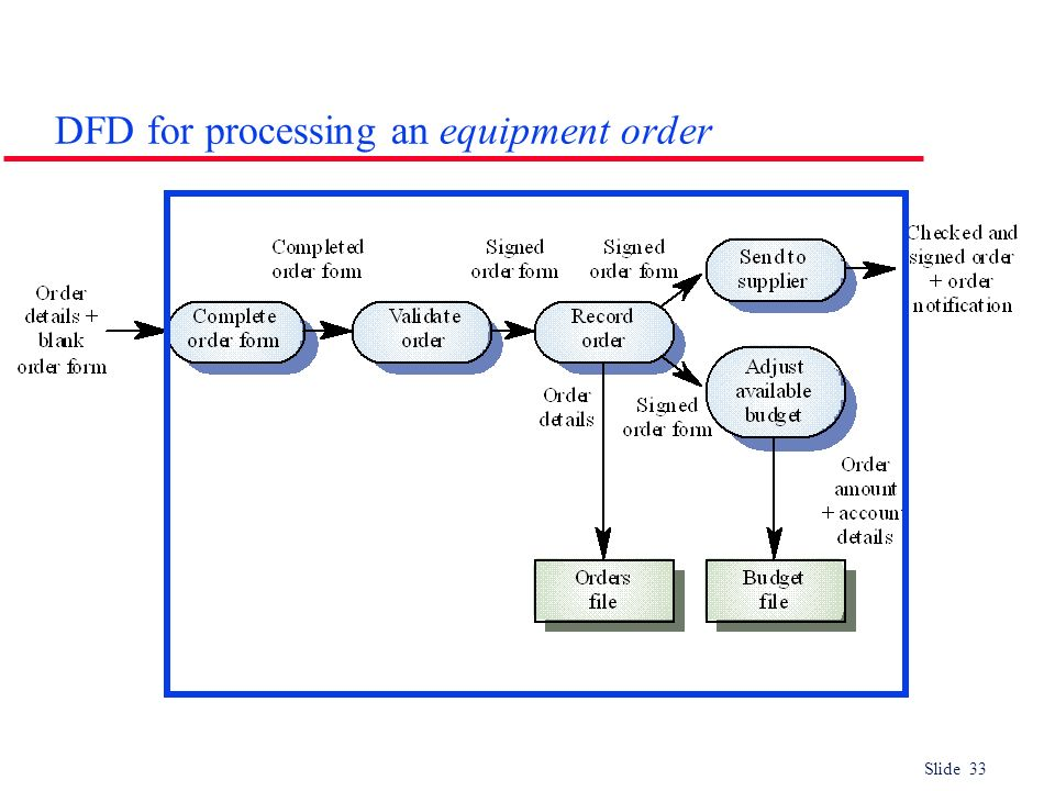 DFD for processing an equipment order