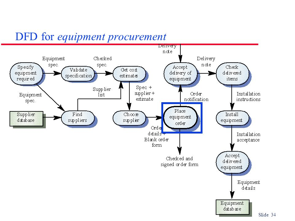 DFD for equipment procurement