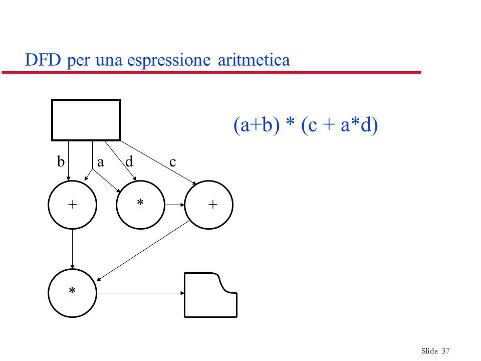 DFD per una espressione aritmetica