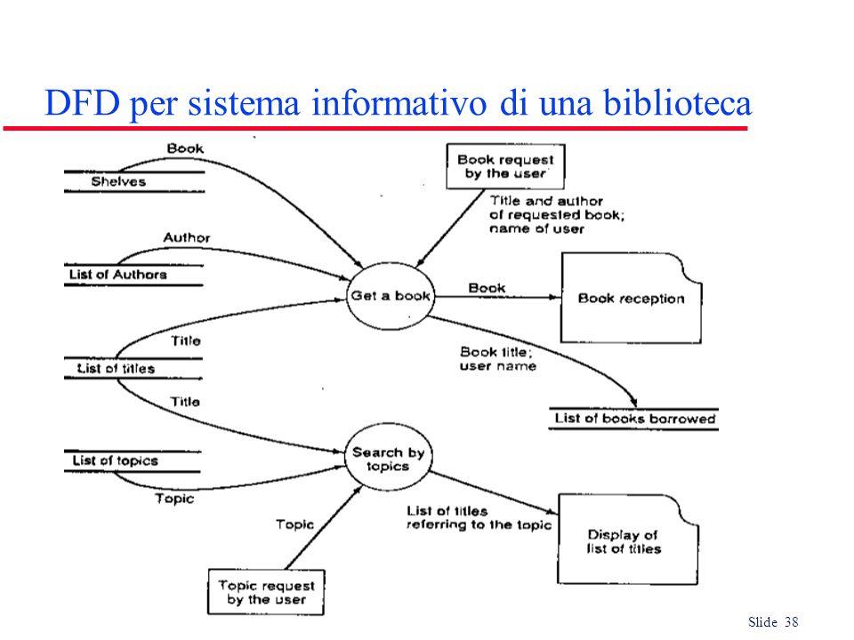 DFD per sistema informativo di una biblioteca