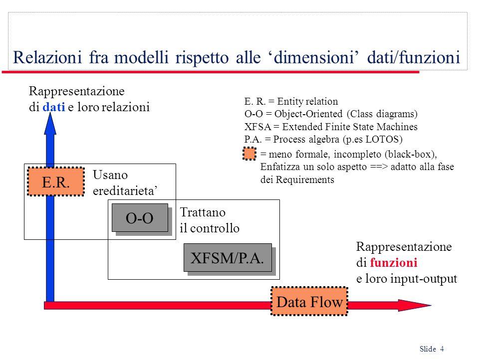 Relazioni fra modelli rispetto alle 'dimensioni' dati/funzioni