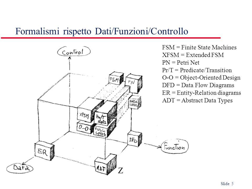 Formalismi rispetto Dati/Funzioni/Controllo