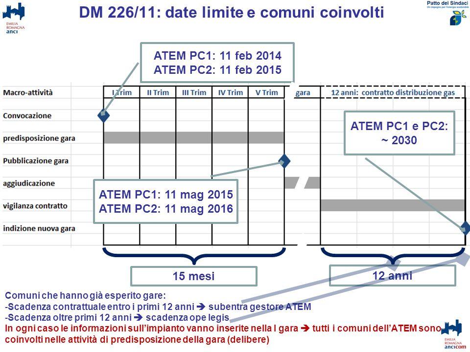 DM 226/11: date limite e comuni coinvolti