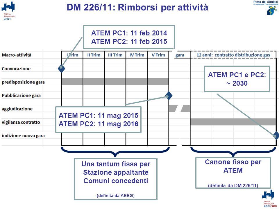 DM 226/11: Rimborsi per attività