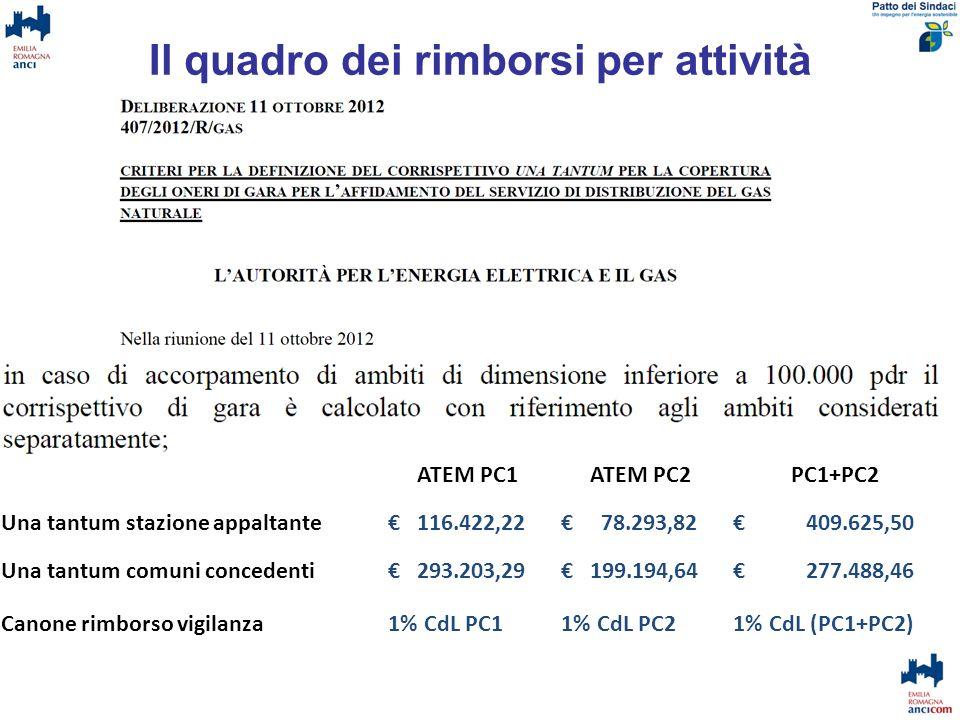 Il quadro dei rimborsi per attività ATEM PC1 e PC2