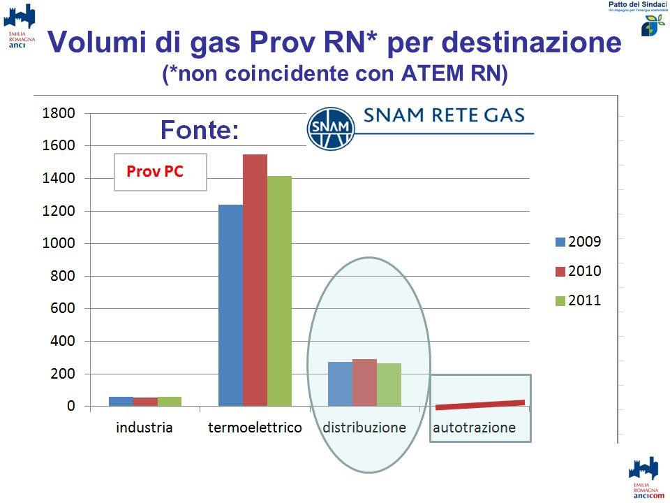 Volumi di gas Prov RN* per destinazione (*non coincidente con ATEM RN)