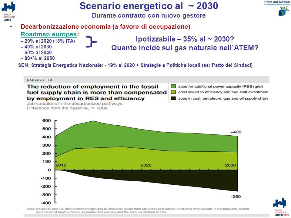 Scenario energetico al ~ 2030 Durante contratto con nuovo gestore