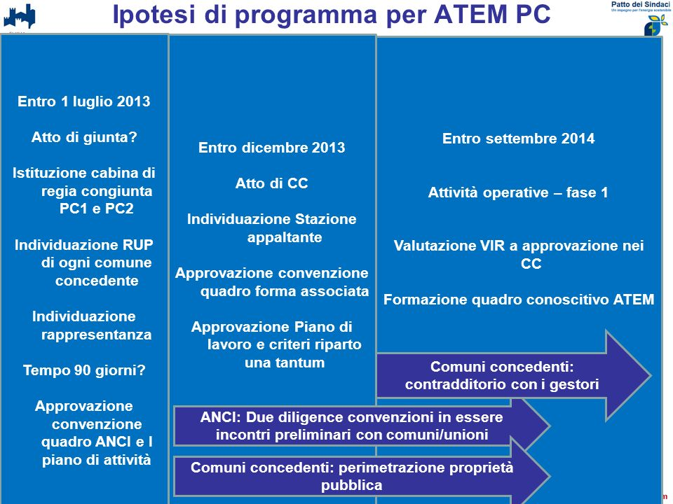 Ipotesi di programma per ATEM PC