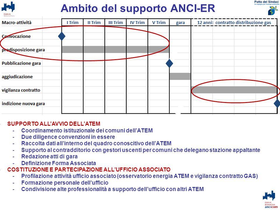 Ambito del supporto ANCI-ER