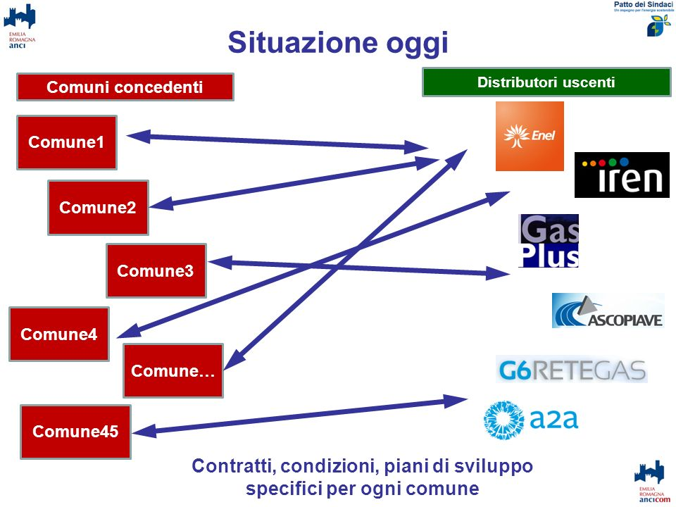 Contratti, condizioni, piani di sviluppo specifici per ogni comune