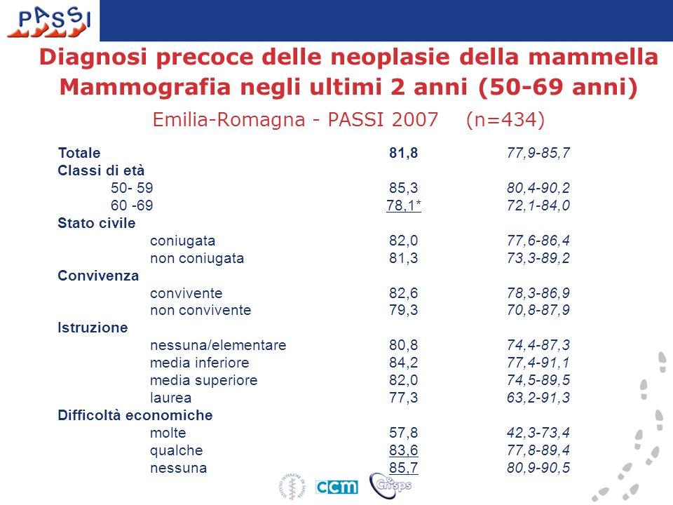 Diagnosi precoce delle neoplasie della mammella Mammografia negli ultimi 2 anni (50-69 anni) Emilia-Romagna - PASSI 2007 (n=434)