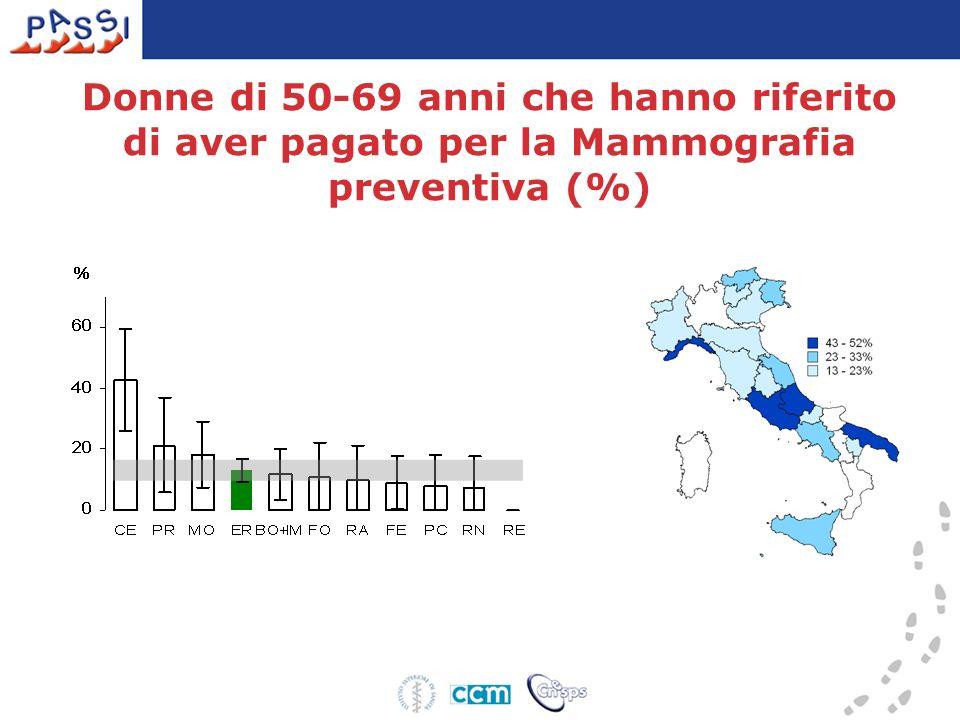 Donne di 50-69 anni che hanno riferito di aver pagato per la Mammografia preventiva (%)