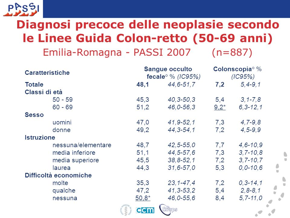 Sangue occulto fecale° % (IC95%)