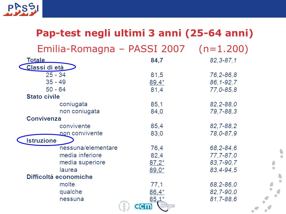 Pap-test negli ultimi 3 anni (25-64 anni) Emilia-Romagna – PASSI 2007 (n=1.200)