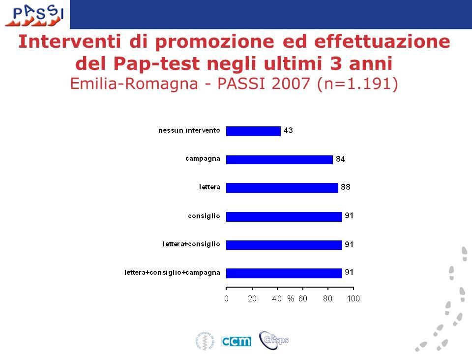 Interventi di promozione ed effettuazione del Pap-test negli ultimi 3 anni Emilia-Romagna - PASSI 2007 (n=1.191)